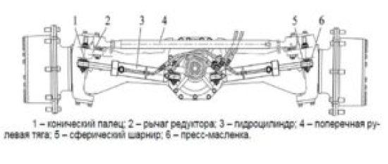 Рулевое МТЗ 3022