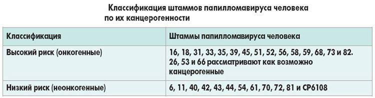 Typ ošetrenia papilómom 33