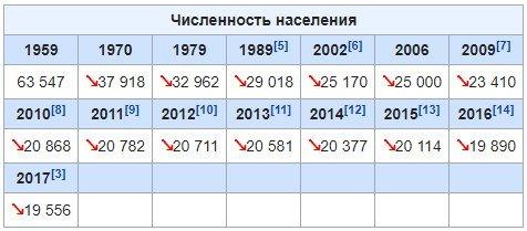численность Нолинского района