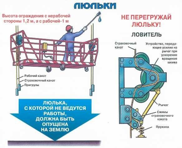 Инструкция по охране труда для работников, выполняющих ...