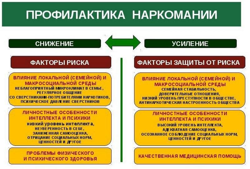 Профилактика наркомании и токсикомании запой новосибирск
