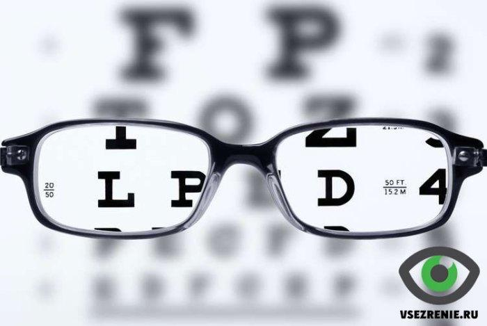 Основные симптомы нарушения зрения