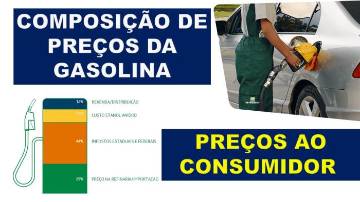 Segundo a Agência Nacional do Petróleo, Gás Natural e Biocombustíveis (ANP), quase 50% do preço da gasolina é imposto