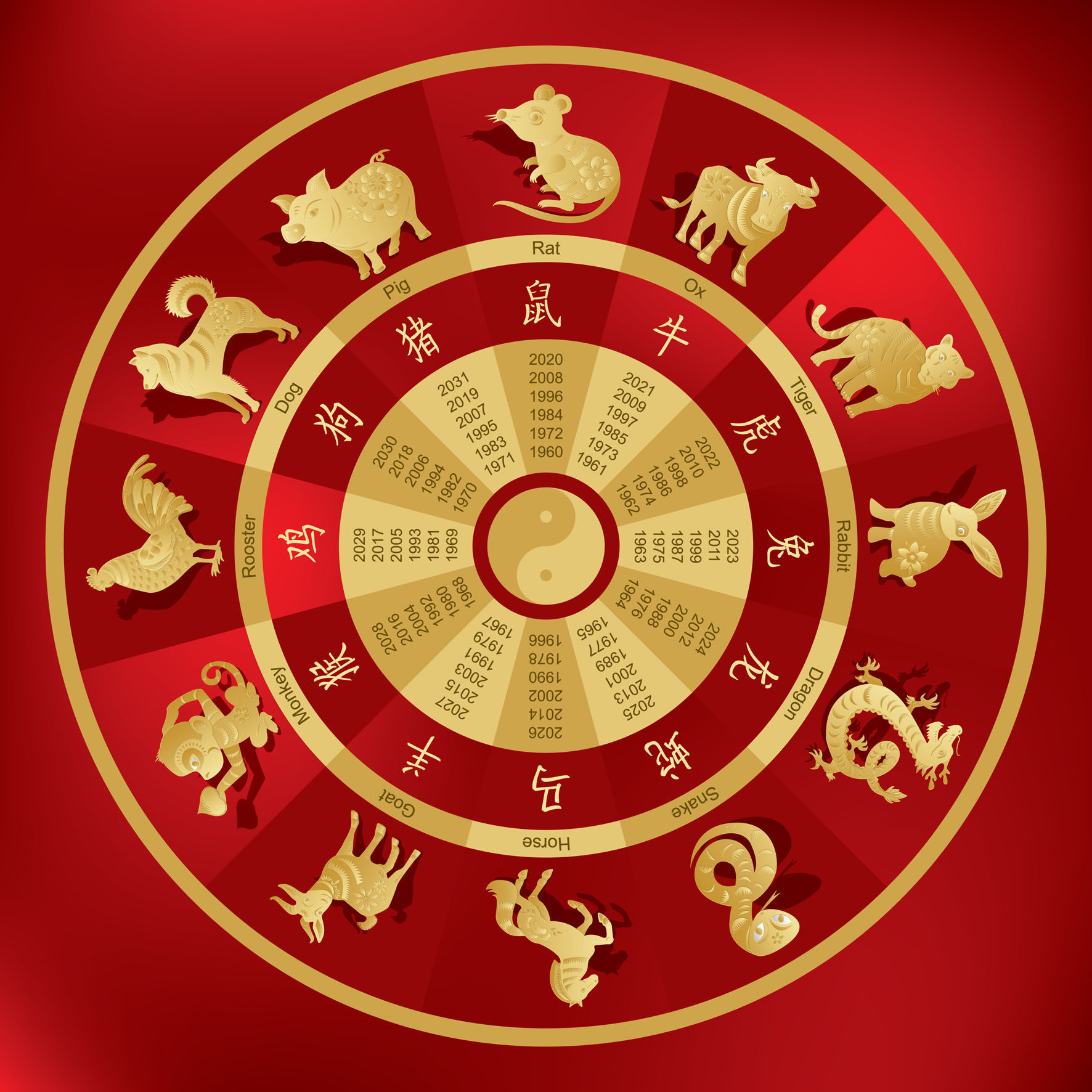 Chinese Zodiac Compatibility Which Signs Go Together