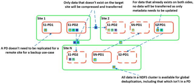 Disponibilité et protection des données -image12