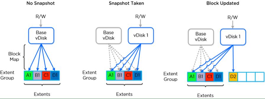 Disponibilité et protection des données -image4