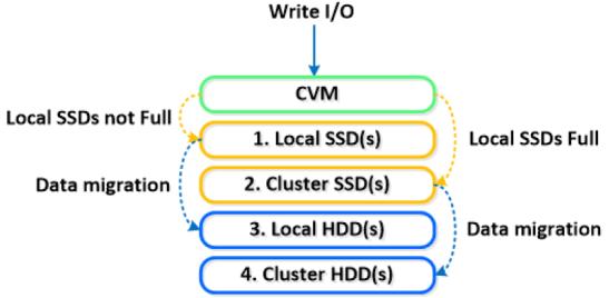 Service de données-image3