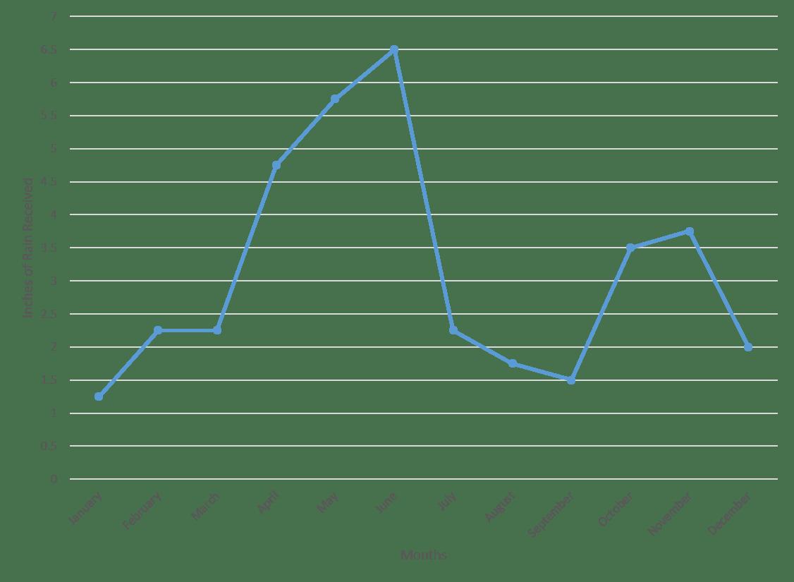 Line Graphs
