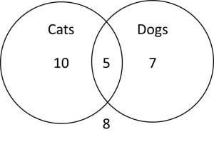 Venn Diagrams  ACT Math