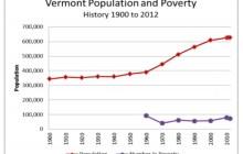 George Plumb: Poverty & population