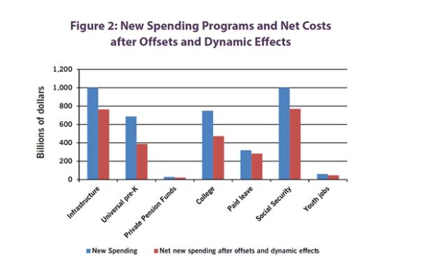 A chart by economist Gerald Friedman estimates the cost of Bernie Sanders' proposals.