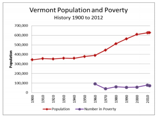 Vermonters for Sustainable Population