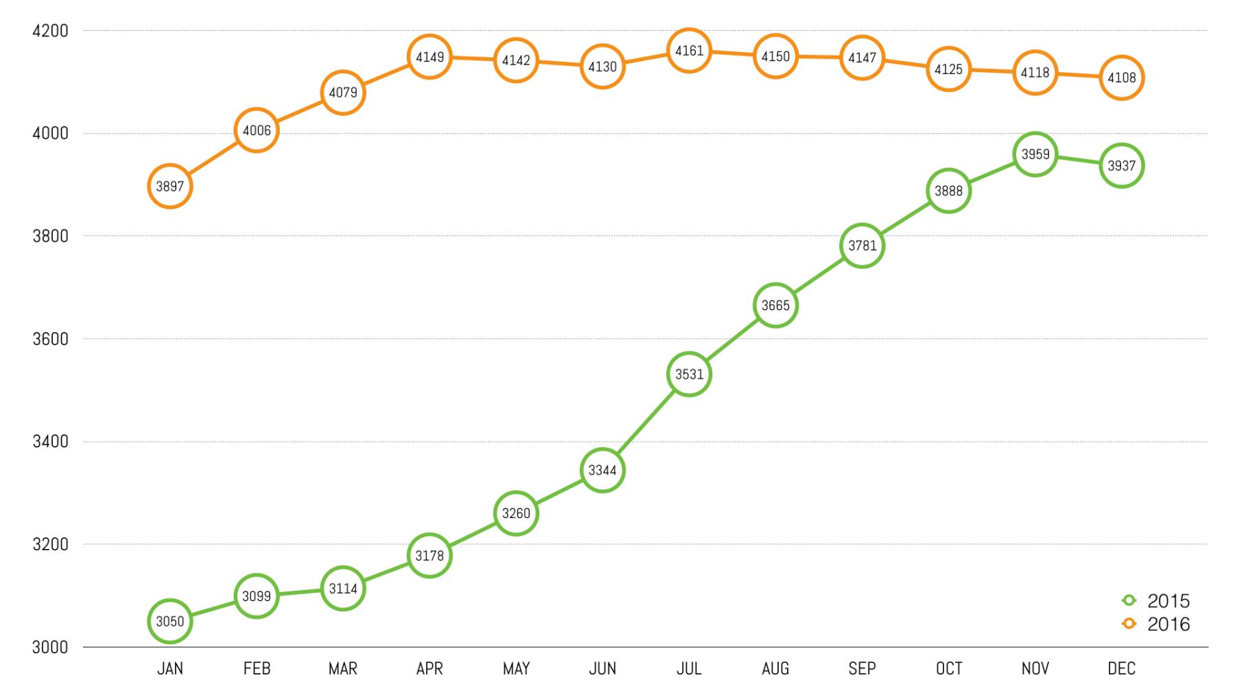 Drop in Instagram followers — 2015 vs 2016