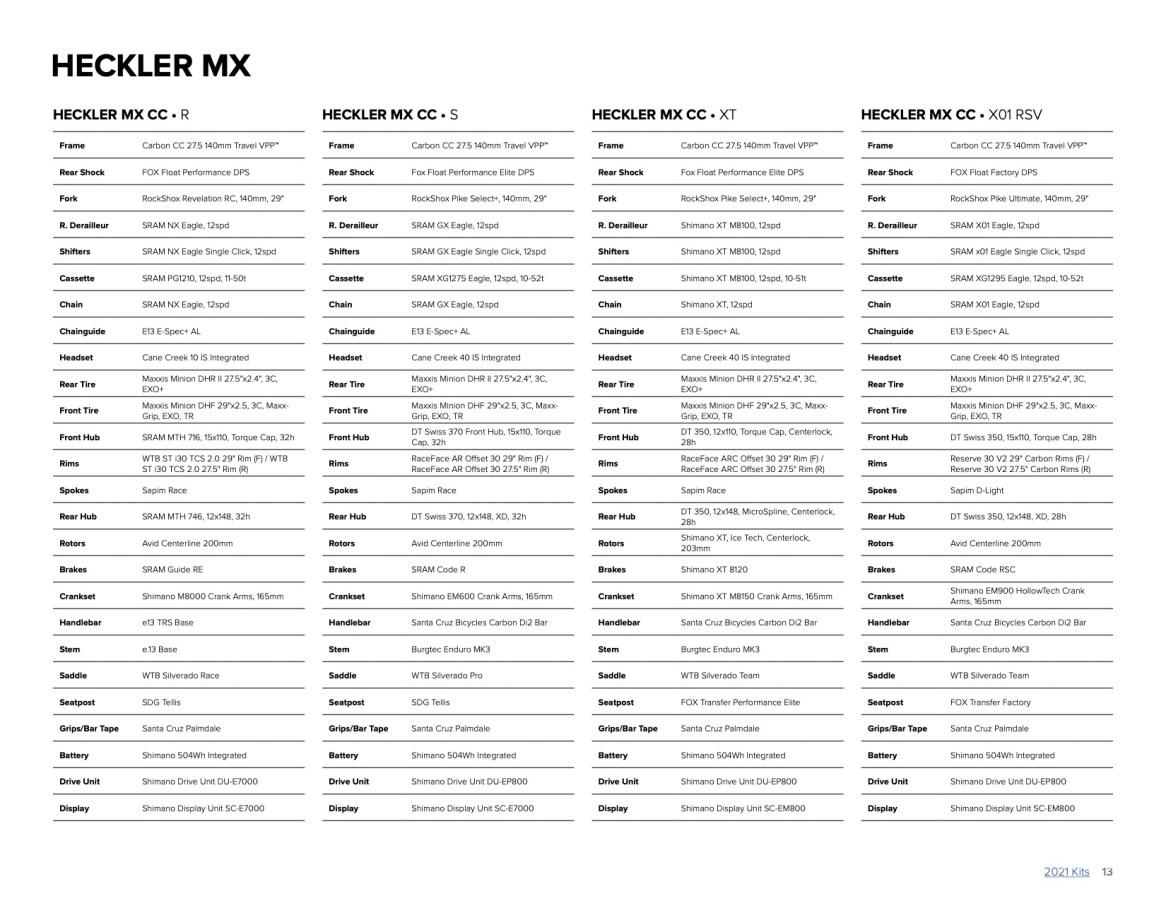 Santa Cruz Heckler MX 2021 - R 6999€ - S - 8399€ - XT 8999€ - XO1 10999€