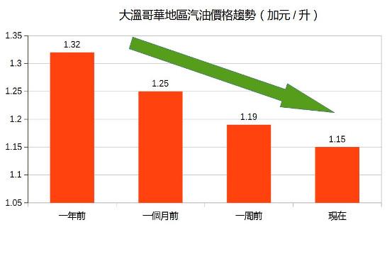 圖:大溫地區汽油價格趨勢(看中國製圖)