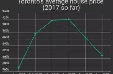 2017年1月-6月中旬多倫多平均房價走勢圖