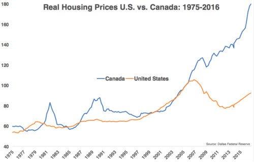 1975-2016年間美國和加拿大房價對比