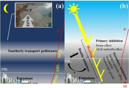 """Schematic diagram for the application of the aerosol stove, dome, and umbrella effect during NCP hazy events. (a) Southerly transport scenario of NCP region. (b) Haze formation process interpreted by """"double inhibitions."""" (Image: XIN Jinyuan)"""
