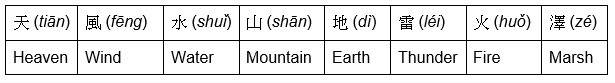 Diagram of 8 natural phenomenae associated with the Chinese 8 trigrams.