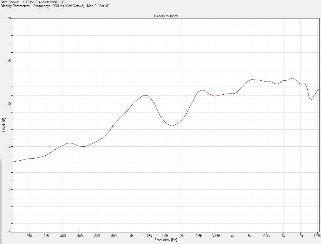 a-12 Normal-di