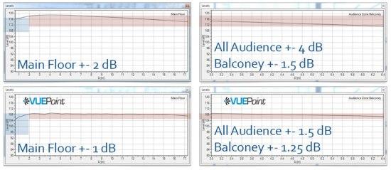 audence-levels