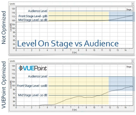 stage-levels