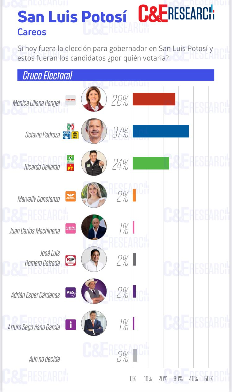 Llega Octavio Pedroza con 37% de ventaja al debate