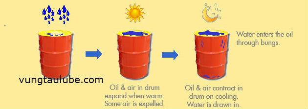 lưu trữ và bảo quản dầu nhớt