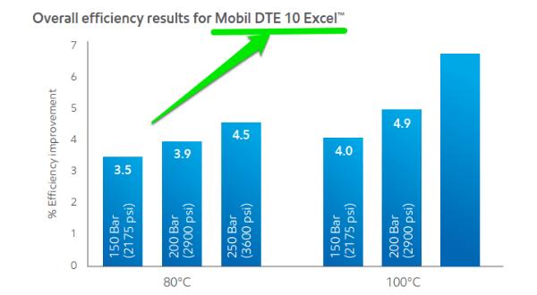 dầu thủy lực mobil dte 10 excel
