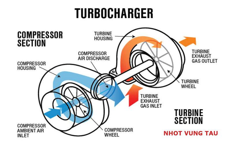 dầu động cơ castrol - turbo tăng áp
