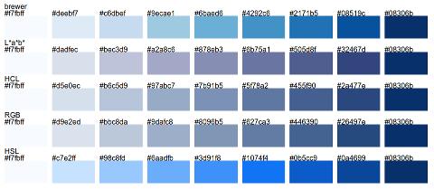 d3 interpolators vs. ColorBrewer single hue sequential scales