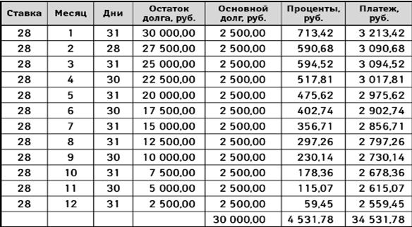 Кредит в беларусбанке на жилье