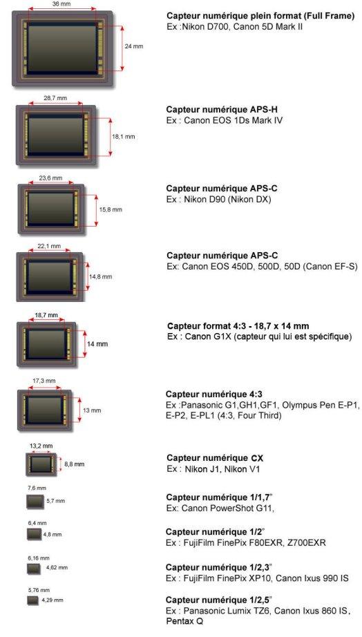 Les différents formats de capteurs