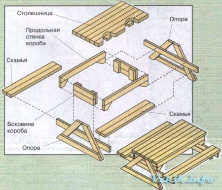 Расстояние от края стола до лавки. О требованиях к скамейкам (нормативы)