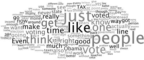 Digg vs  Reddit – Comment Tag Clouds | W-Shadow com