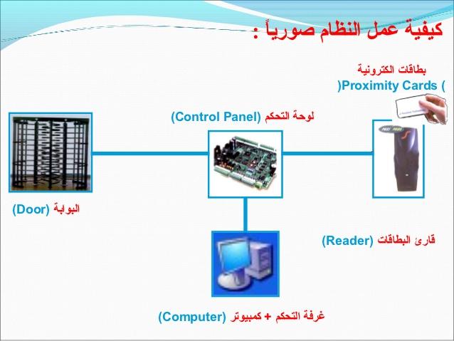 access-control-28-638