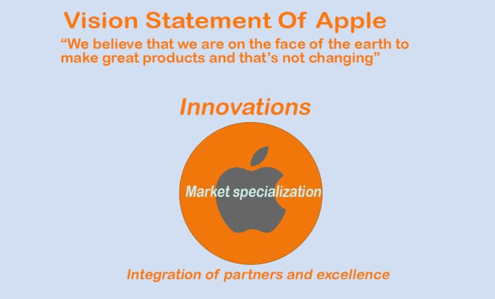 Mission Statement for Apple. Apple Mission & Vision Statement Analysis