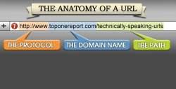Relative URL vs Absolute URL - An Explanatory Guide