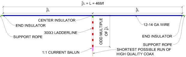 Multi-Band Ladderline fed Doublet Diagram