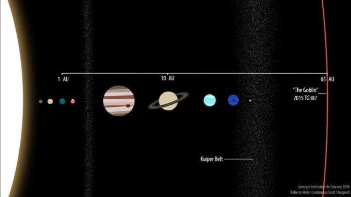 dwarf_planet_goblin_discovered_beyond_pluto_in_solar_system_1538553357