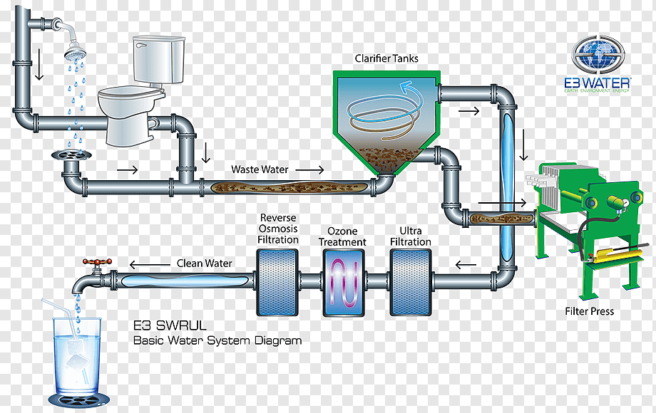 Living things and non living things do share many similarities, but water is not a living thing. Drinking Water Water Supply Network Water Treatment Water Purification Water Angle Engineering Cleaning Png Pngwing