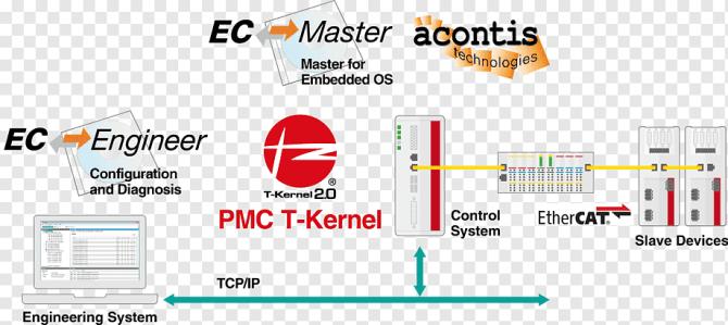 tron project wiring diagram ethercat tengine ethercat