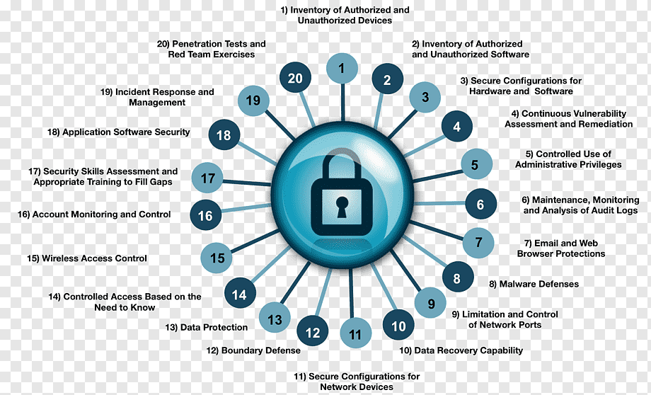 cis critical security controls for