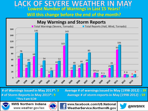 NWS bar graph showing May severe weather warning and reports, 1998 through 2013