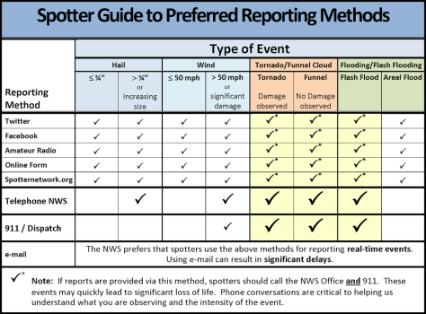 Infographic: Spotter Guide to Preferred Reporting Methods