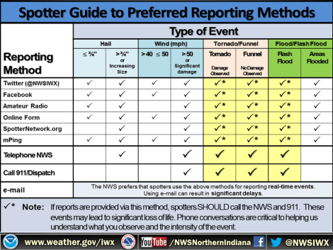 SKYWARN storm spotter guide to preferred reporting methods from NWS Northern Indiana trainnig