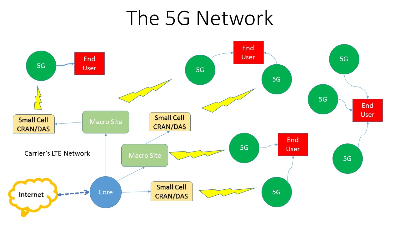 What will 5G networks look like?