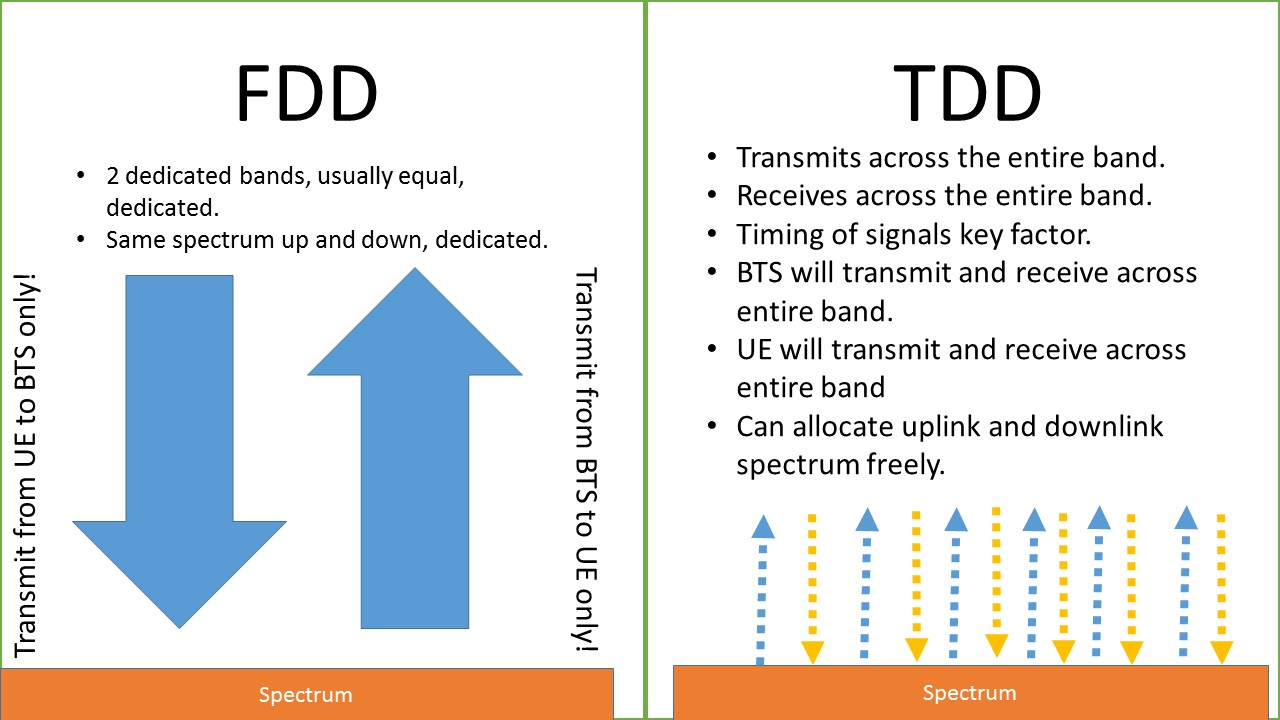 An Overview on TDD and FDD Formats