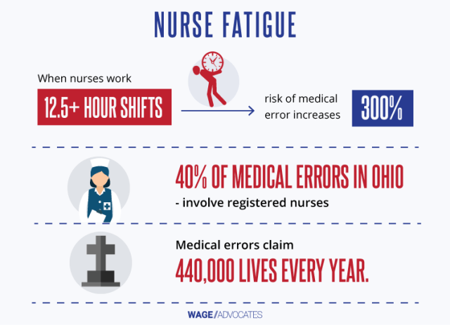 Nurse Fatigue Statistics Infographic