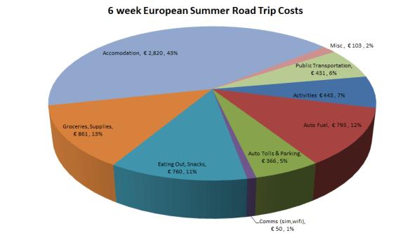 6 week European Summer Road Trip Costs